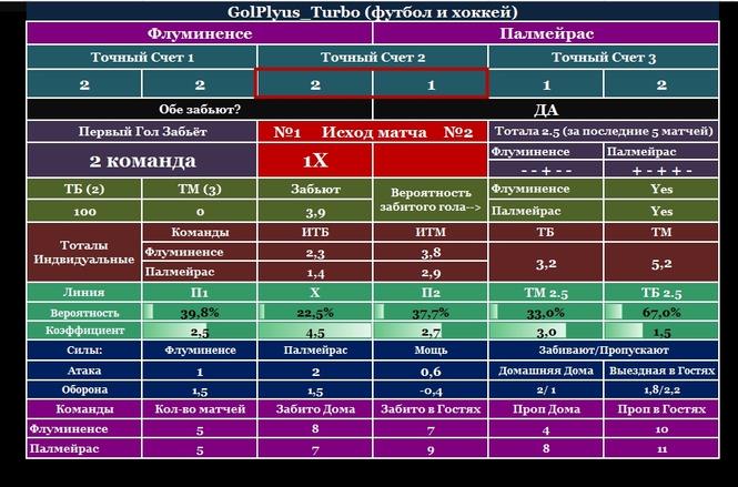 спорт анализа на программа для прогнозов